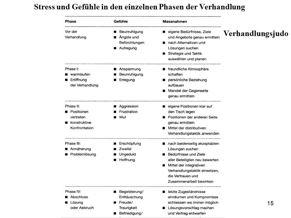 Stress und Gefühle in den einzelnen Phasen der Verhandlung 15 Verhandlungsjudo