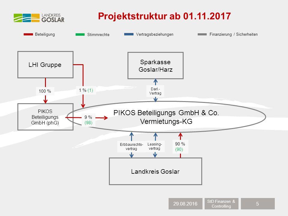 29.08.2016 StD Finanzen & Controlling 6 Verkauf und Übertragung von Kommanditeinlagen (Anlage 1 zur KT-Vorlage XI/1338)