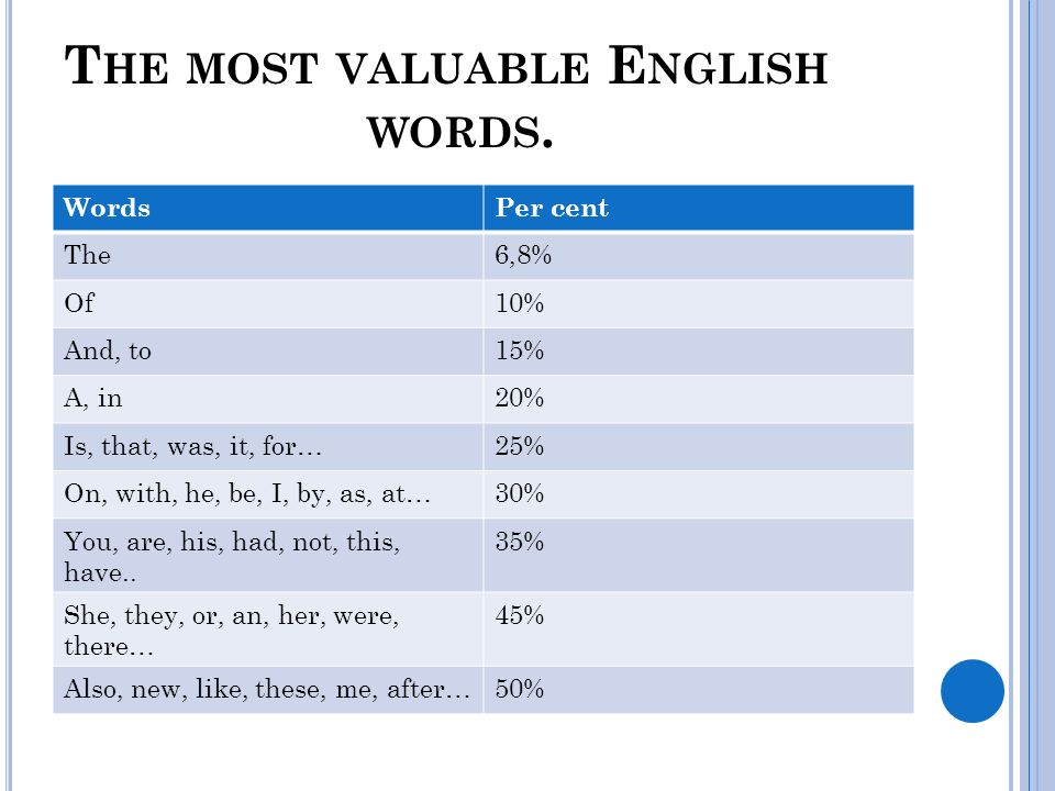 T HE MOST VALUABLE E NGLISH WORDS. WordsPer cent The6,8% Of10% And, to15% A, in20% Is, that, was, it, for…25% On, with, he, be, I, by, as, at…30% You,