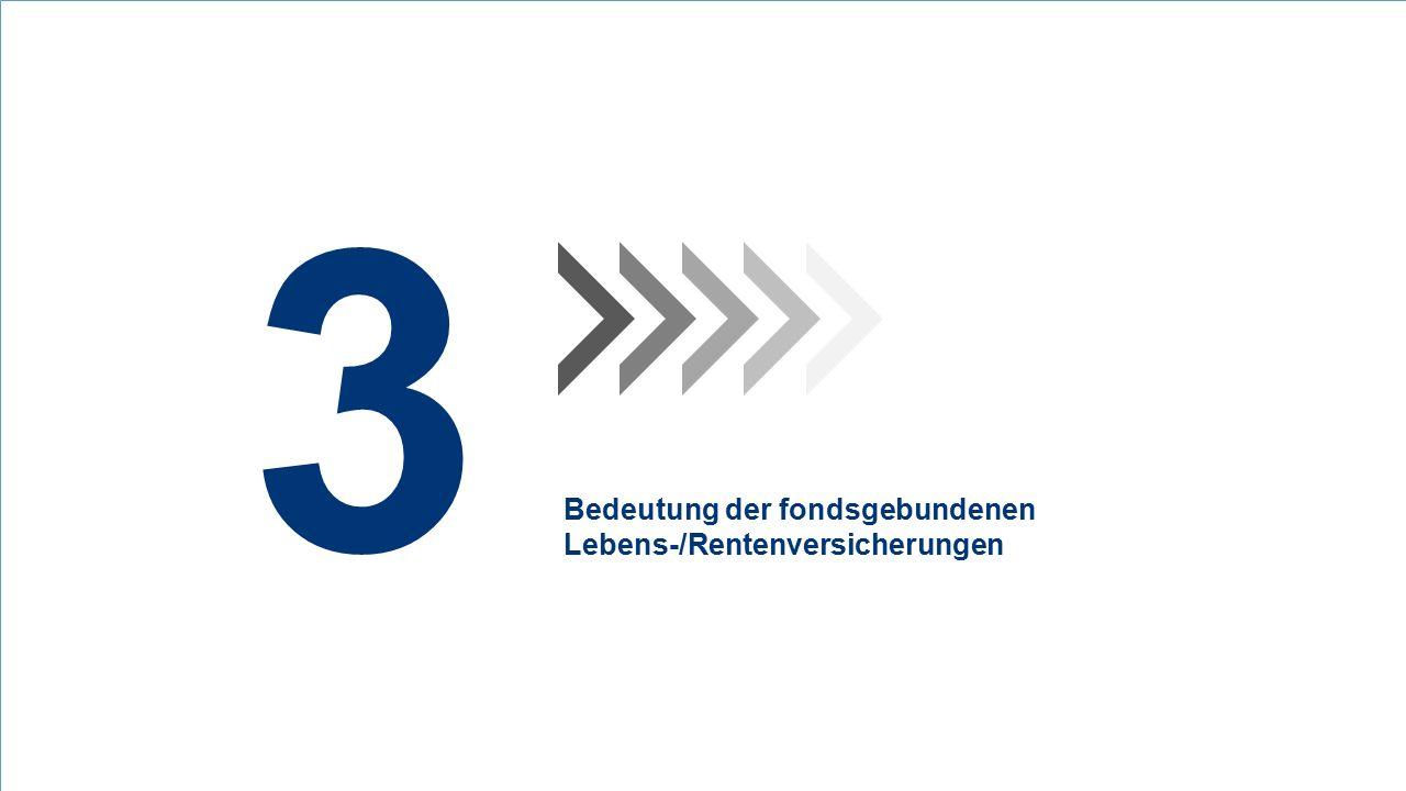 3 Bedeutung der fondsgebundenen Lebens-/Rentenversicherungen