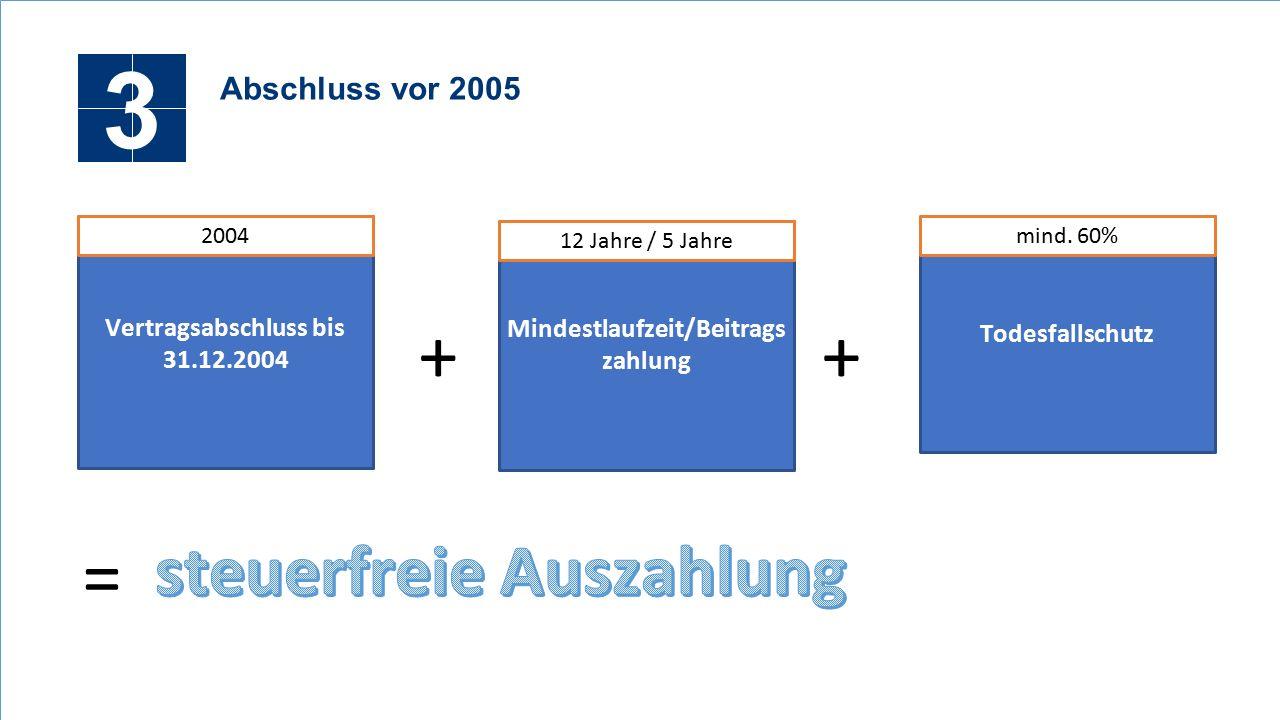 3 Abschluss vor 2005 Vertragsabschluss bis 31.12.2004 2004 Mindestlaufzeit/Beitrags zahlung Todesfallschutz + mind.