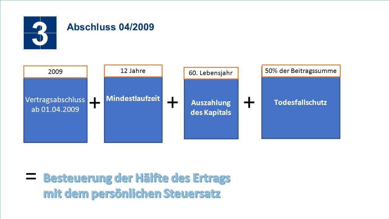 3 Abschluss 04/2009 Vertragsabschluss ab 01.04.2009 2009 Mindestlaufzeit Todesfallschutz + 50% der Beitragssumme + 12 Jahre = Auszahlung des Kapitals 60.