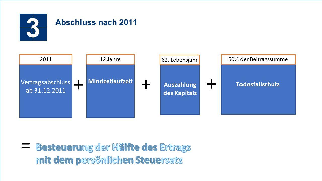 3 Abschluss nach 2011 Vertragsabschluss ab 31.12.2011 2011 Mindestlaufzeit Todesfallschutz + 50% der Beitragssumme + 12 Jahre = Auszahlung des Kapitals 62.