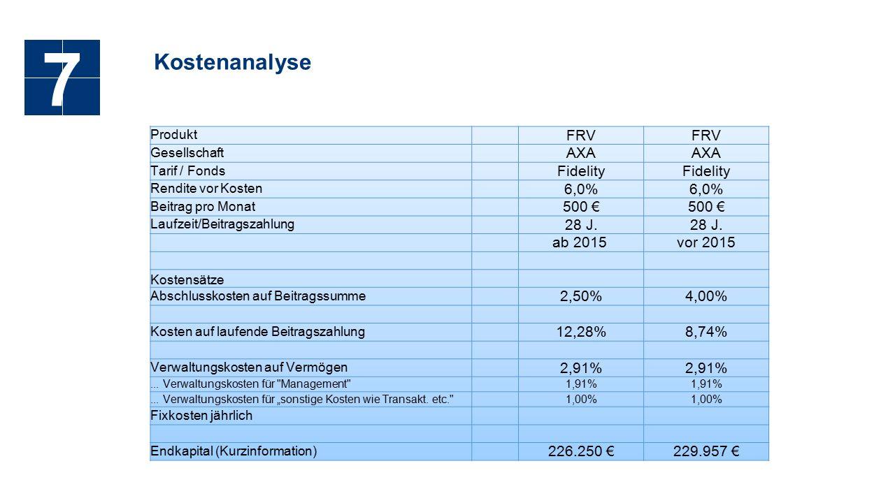 Kostenanalyse 7 Produkt FRV Gesellschaft AXA Tarif / Fonds Fidelity Rendite vor Kosten 6,0% Beitrag pro Monat 500 € Laufzeit/Beitragszahlung 28 J.