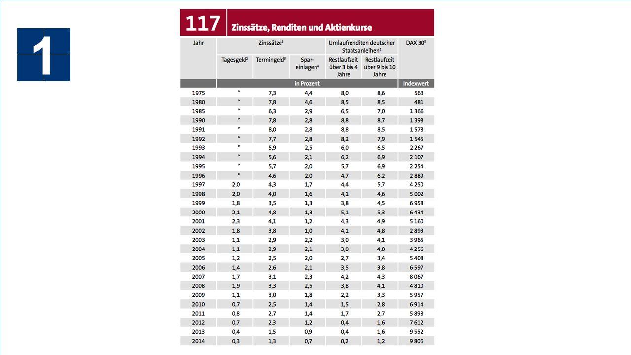 Kosten in der Versicherung 7 Die durchschnittlichen Kosten der Versicherung (FRV) 1,2 % - 1,4 % (FRV) Echte Gesamtkosten im Ø: Kostenposition Durchschnittlicher RIY Abschlusskosten0,5 % Verwaltungskosten0,6 % Anlagekosten (FRV) 0,2 % Stückkosten0,1 %