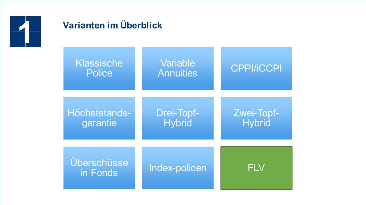 Klassische Police Variable Annuities CPPI/iCCPI Höchststands- garantie Drei-Topf- Hybrid Zwei-Topf- Hybrid Überschüsse in Fonds Index-policenFLV Varianten im Überblick 1