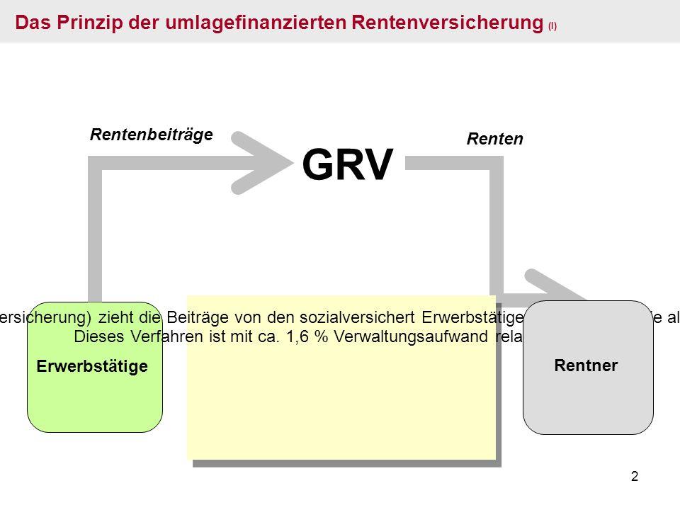 2 Erwerbstätige GRV Rentenbeiträge Renten Das Prinzip der umlagefinanzierten Rentenversicherung (I) Die GRV (Gesetzliche Renten-Versicherung) zieht die Beiträge von den sozialversichert Erwerbstätigen ein und zahlt sie als Renten an die Empfänger aus.
