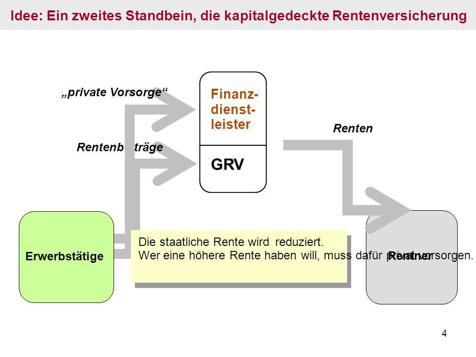 """4 Renten Idee: Ein zweites Standbein, die kapitalgedeckte Rentenversicherung GRV Finanz- dienst- leister Rentenbeiträge """"private Vorsorge Rentner Erwerbstätige Die staatliche Rente wird reduziert."""