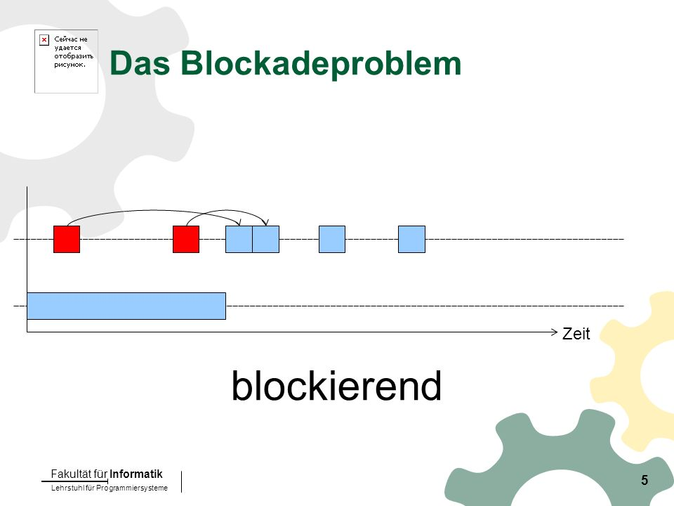 Lehrstuhl für Programmiersysteme Fakultät für Informatik 5 Zeit Das Blockadeproblem blockierend