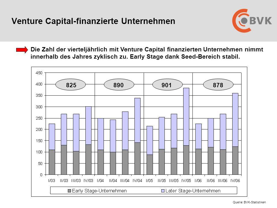 Venture Capital-finanzierte Unternehmen Die Zahl der vierteljährlich mit Venture Capital finanzierten Unternehmen nimmt innerhalb des Jahres zyklisch zu.