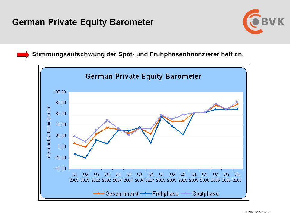 German Private Equity Barometer Stimmungsaufschwung der Spät- und Frühphasenfinanzierer hält an.