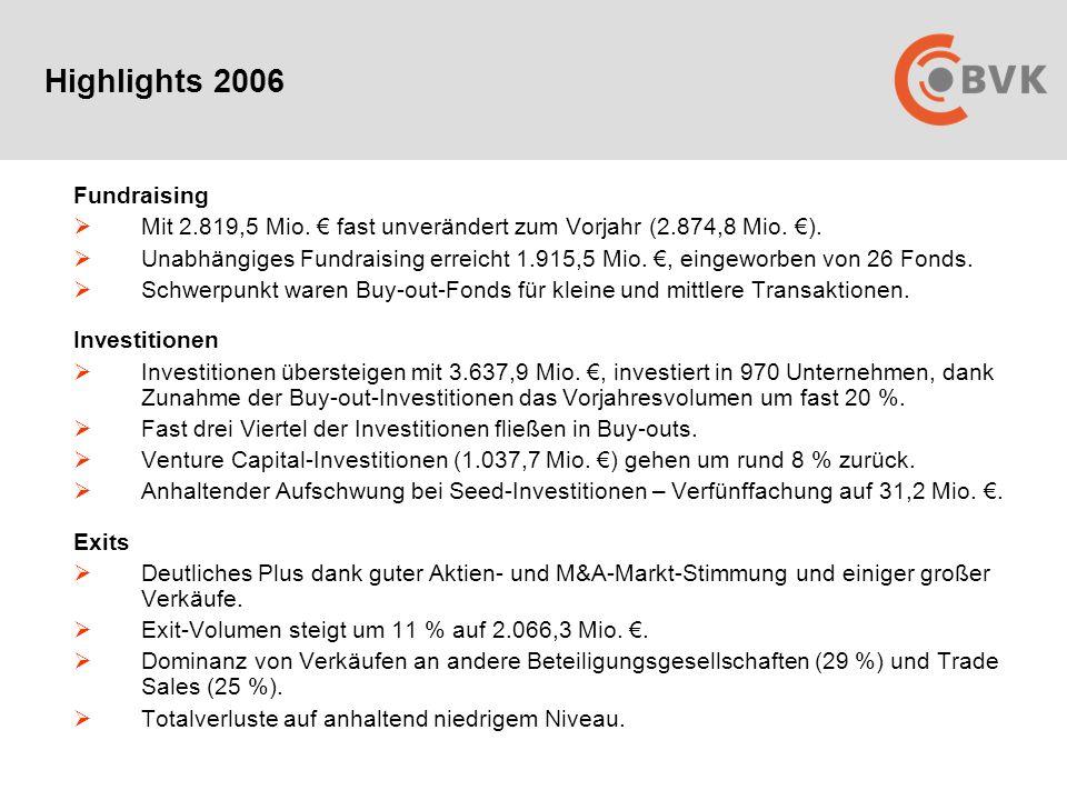 Fundraising  Mit 2.819,5 Mio.€ fast unverändert zum Vorjahr (2.874,8 Mio.