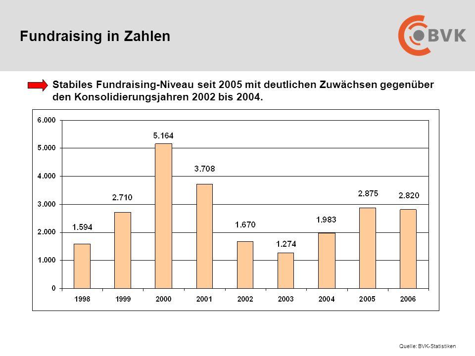 Fundraising in Zahlen Stabiles Fundraising-Niveau seit 2005 mit deutlichen Zuwächsen gegenüber den Konsolidierungsjahren 2002 bis 2004.