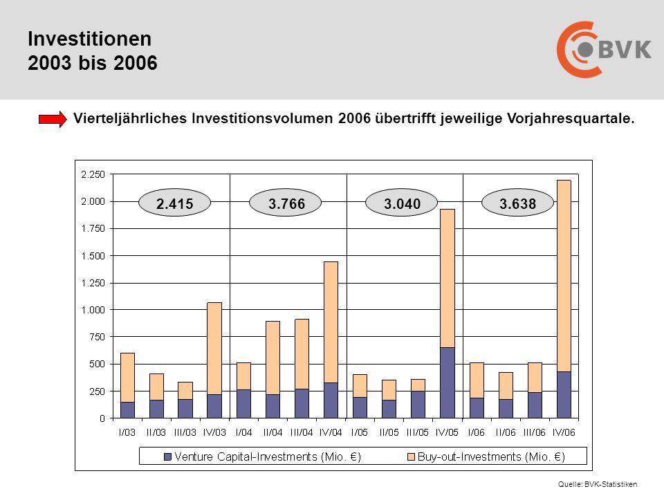 Investitionen 2003 bis 2006 Vierteljährliches Investitionsvolumen 2006 übertrifft jeweilige Vorjahresquartale.