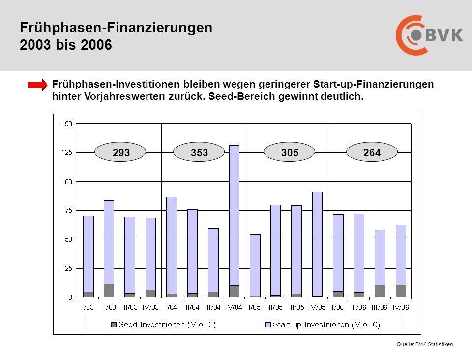 Frühphasen-Finanzierungen 2003 bis 2006 Frühphasen-Investitionen bleiben wegen geringerer Start-up-Finanzierungen hinter Vorjahreswerten zurück.