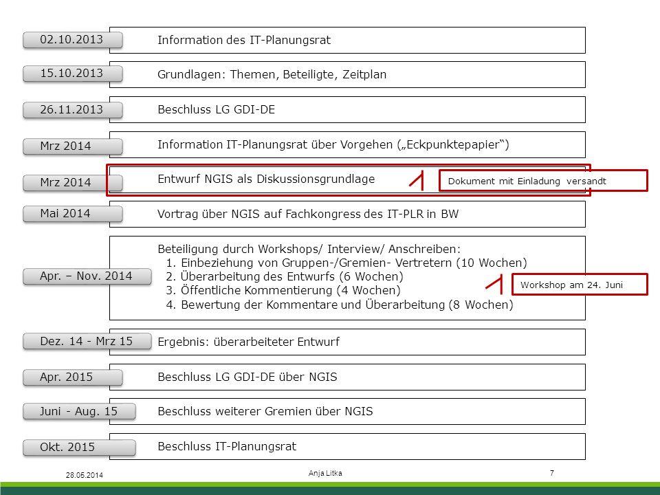 Anja Litka7 28.05.2014 Information des IT-Planungsrat 02.10.2013 Grundlagen: Themen, Beteiligte, Zeitplan 15.10.2013 Beschluss LG GDI-DE 26.11.2013 In