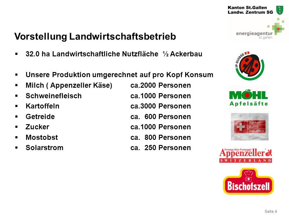 Seite 4  32.0 ha Landwirtschaftliche Nutzfläche ½ Ackerbau  Unsere Produktion umgerechnet auf pro Kopf Konsum  Milch ( Appenzeller Käse)ca.2000 Per