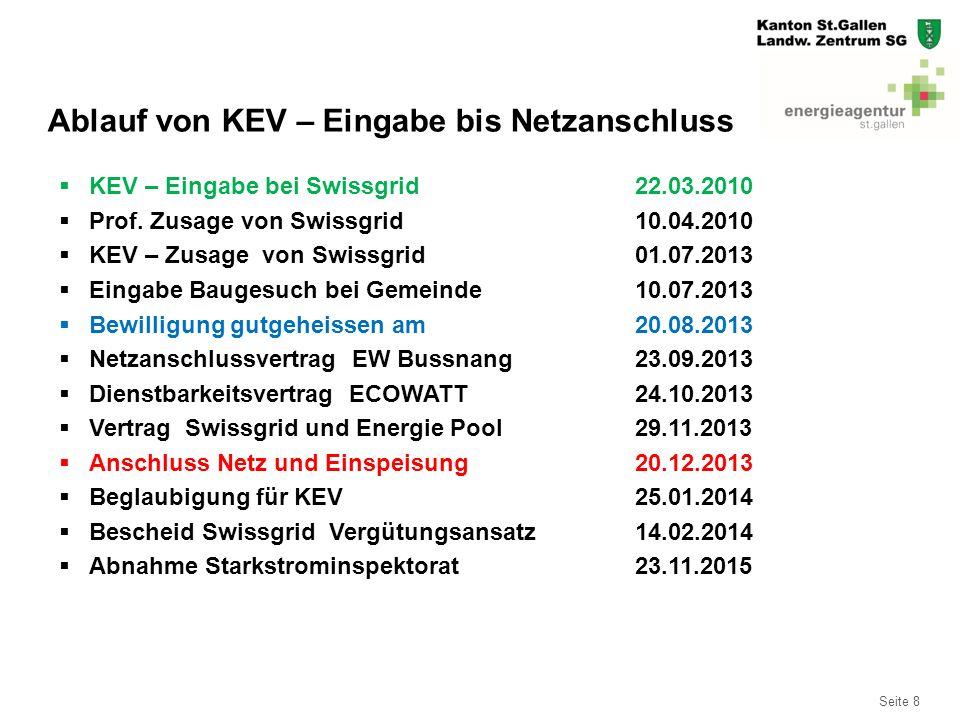 Seite 8 Ablauf von KEV – Eingabe bis Netzanschluss  KEV – Eingabe bei Swissgrid22.03.2010  Prof. Zusage von Swissgrid10.04.2010  KEV – Zusage von S