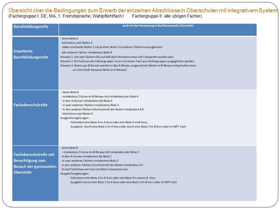 Ü bersicht ü ber die Bedingungen zum Erwerb der einzelnen Abschl ü sse in Oberschulen mit integrativem System (F ä chergruppe I: DE, MA, 1. Fremdsprac