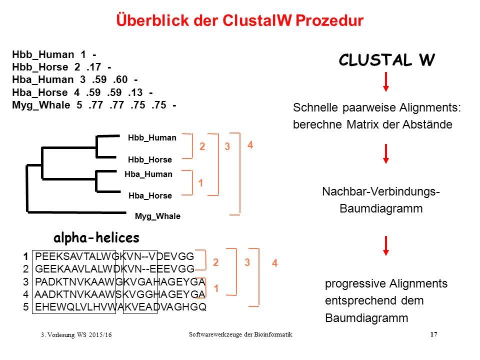 Softwarewerkzeuge der Bioinformatik17 Schnelle paarweise Alignments: berechne Matrix der Abstände 1 PEEKSAVTALWGKVN--VDEVGG 2 GEEKAAVLALWDKVN--EEEVGG 3 PADKTNVKAAWGKVGAHAGEYGA 4 AADKTNVKAAWSKVGGHAGEYGA 5 EHEWQLVLHVWAKVEADVAGHGQ Hbb_Human 1 - Hbb_Horse 2.17 - Hba_Human 3.59.60 - Hba_Horse 4.59.59.13 - Myg_Whale 5.77.77.75.75 - Hbb_Human Hbb_Horse Hba_Horse Hba_Human Myg_Whale 2 1 3 4 2 1 3 4 alpha-helices Nachbar-Verbindungs- Baumdiagramm progressive Alignments entsprechend dem Baumdiagramm CLUSTAL W Überblick der ClustalW Prozedur 3.