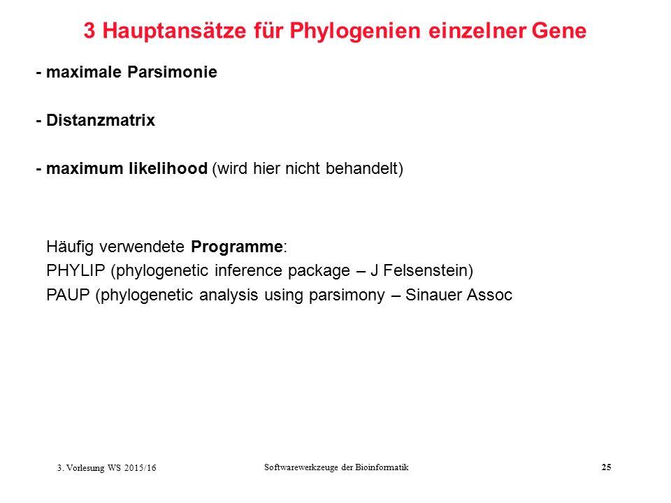 Softwarewerkzeuge der Bioinformatik25 3 Hauptansätze für Phylogenien einzelner Gene - maximale Parsimonie - Distanzmatrix - maximum likelihood (wird hier nicht behandelt) Häufig verwendete Programme: PHYLIP (phylogenetic inference package – J Felsenstein) PAUP (phylogenetic analysis using parsimony – Sinauer Assoc 3.