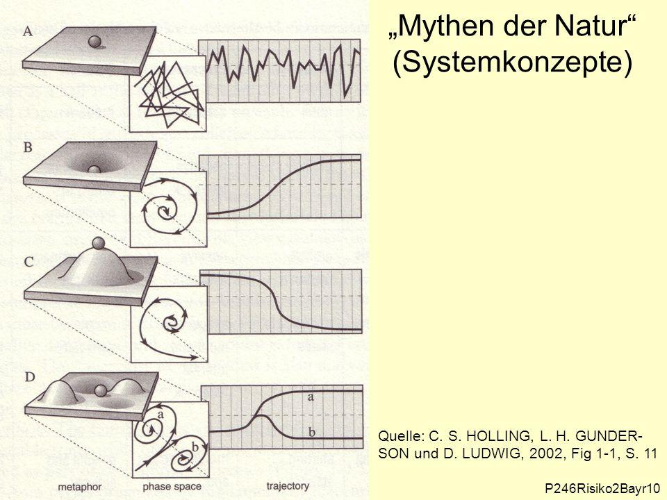 """""""Mythen der Natur (Systemkonzepte) Quelle: C. S."""
