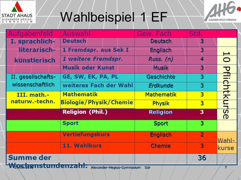 21.09.2016 Alexander-Hegius-Gymnasium Sür 7 Wahlbeispiel 1 EF 36 3 2 3 3 3 3 3 3 3 4 3 3 Std.Chemie11.