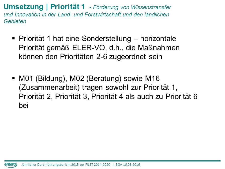 Jährlicher Durchführungsbericht 2015 zur FILET 2014-2020 | BGA 16.06.2016 Umsetzung | Priorität 1 - Förderung von Wissenstransfer und Innovation in der Land- und Forstwirtschaft und den ländlichen Gebieten  Priorität 1 hat eine Sonderstellung – horizontale Priorität gemäß ELER-VO, d.h., die Maßnahmen können den Prioritäten 2-6 zugeordnet sein  M01 (Bildung), M02 (Beratung) sowie M16 (Zusammenarbeit) tragen sowohl zur Priorität 1, Priorität 2, Priorität 3, Priorität 4 als auch zu Priorität 6 bei