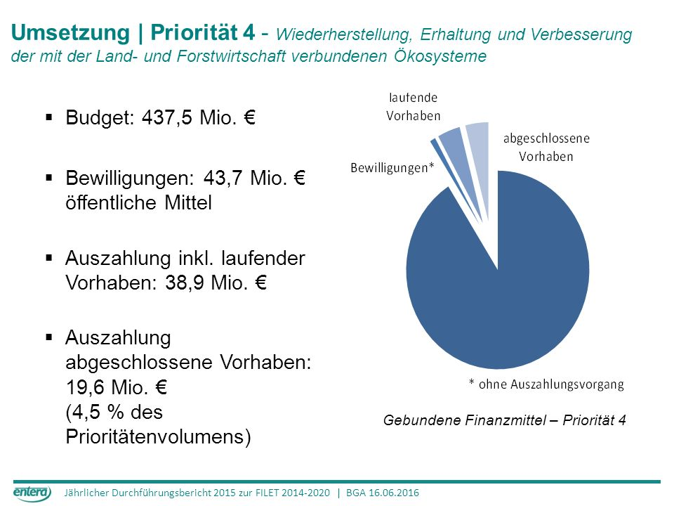 Jährlicher Durchführungsbericht 2015 zur FILET 2014-2020 | BGA 16.06.2016 Umsetzung | Priorität 4 - Wiederherstellung, Erhaltung und Verbesserung der mit der Land- und Forstwirtschaft verbundenen Ökosysteme 125,4 Mio.