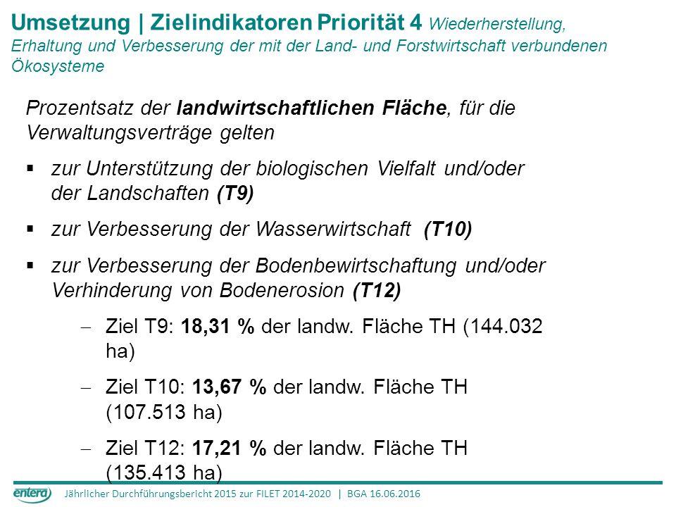 Jährlicher Durchführungsbericht 2015 zur FILET 2014-2020 | BGA 16.06.2016 Umsetzung | Zielindikatoren Priorität 4 Wiederherstellung, Erhaltung und Verbesserung der mit der Land- und Forstwirtschaft verbundenen Ökosysteme Prozentsatz der landwirtschaftlichen Fläche, für die Verwaltungsverträge gelten  zur Unterstützung der biologischen Vielfalt und/oder der Landschaften (T9)  zur Verbesserung der Wasserwirtschaft (T10)  zur Verbesserung der Bodenbewirtschaftung und/oder Verhinderung von Bodenerosion (T12)  Ziel T9: 18,31 % der landw.