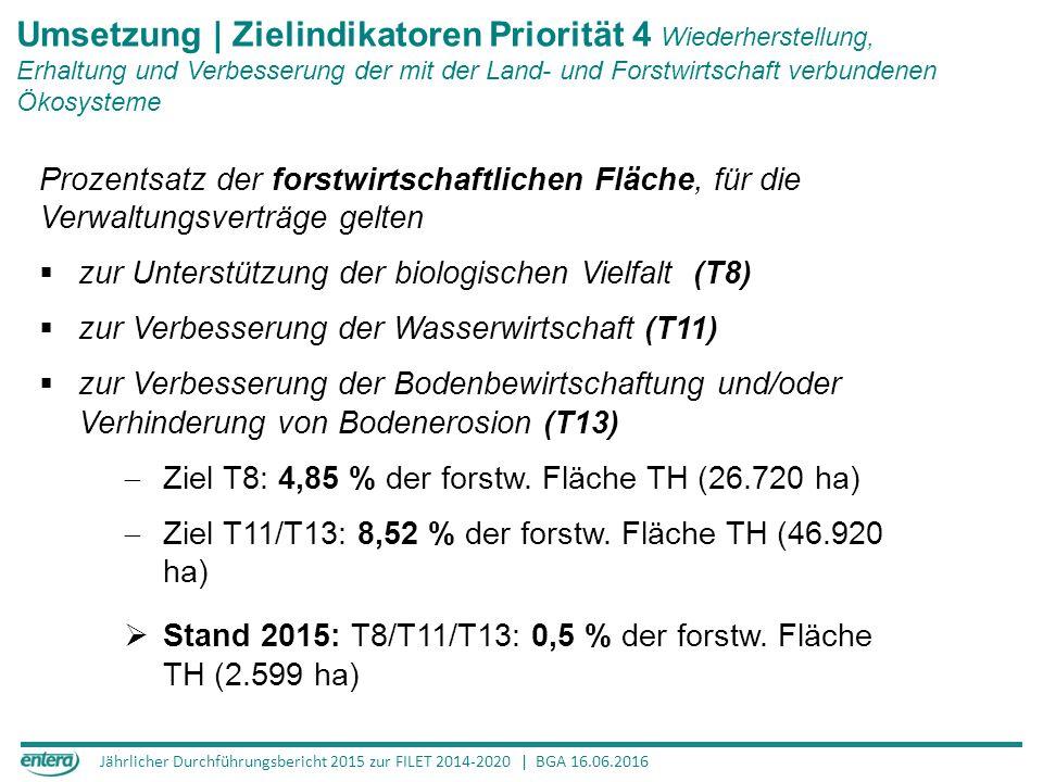 Jährlicher Durchführungsbericht 2015 zur FILET 2014-2020 | BGA 16.06.2016 Umsetzung | Zielindikatoren Priorität 4 Wiederherstellung, Erhaltung und Verbesserung der mit der Land- und Forstwirtschaft verbundenen Ökosysteme Prozentsatz der forstwirtschaftlichen Fläche, für die Verwaltungsverträge gelten  zur Unterstützung der biologischen Vielfalt (T8)  zur Verbesserung der Wasserwirtschaft (T11)  zur Verbesserung der Bodenbewirtschaftung und/oder Verhinderung von Bodenerosion (T13)  Ziel T8: 4,85 % der forstw.