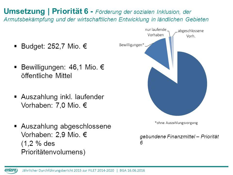 Jährlicher Durchführungsbericht 2015 zur FILET 2014-2020 | BGA 16.06.2016 Umsetzung | Priorität 6 - Förderung der sozialen Inklusion, der Armutsbekämpfung und der wirtschaftlichen Entwicklung in ländlichen Gebieten 125,4 Mio.