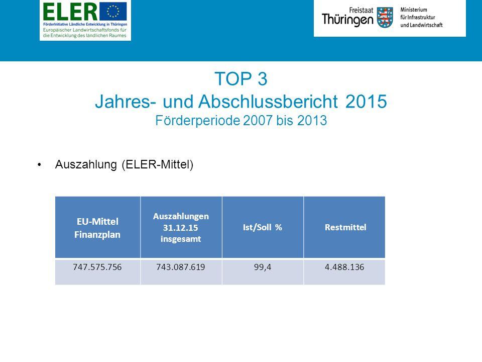 Rubrik TOP 3 Jahres- und Abschlussbericht 2015 Förderperiode 2007 bis 2013 Auszahlung (ELER-Mittel) EU-Mittel Finanzplan Auszahlungen 31.12.15 insgesamt Ist/Soll % Restmittel 747.575.756743.087.61999,44.488.136
