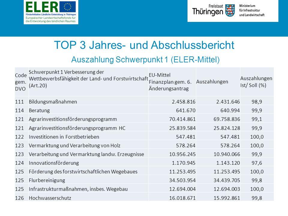 Rubrik TOP 3 Jahres- und Abschlussbericht Auszahlung Schwerpunkt 1 (ELER-Mittel) Code gem.