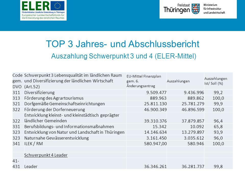 Rubrik TOP 3 Jahres- und Abschlussbericht Auszahlung Schwerpunkt 3 und 4 (ELER-Mittel) Code gem.