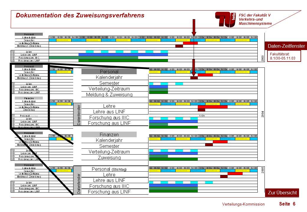 Verteilungs-Kommission Seite 6 Dokumentation des Zuweisungsverfahrens FSC der Fakultät V Verkehrs- und Maschinensysteme Daten-Zeitfenster Zur Übersicht Fakultätsrat: 8.1/30-05.11.03