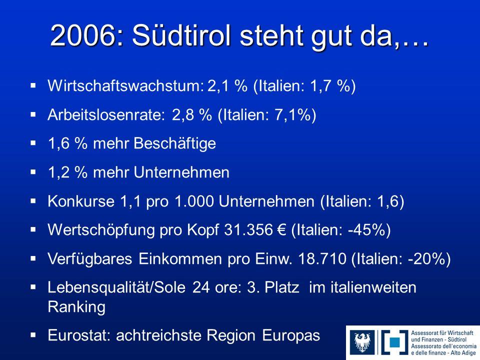 2006: Südtirol steht gut da,…  Wirtschaftswachstum: 2,1 % (Italien: 1,7 %)  Arbeitslosenrate: 2,8 % (Italien: 7,1%)  1,6 % mehr Beschäftige  1,2 %