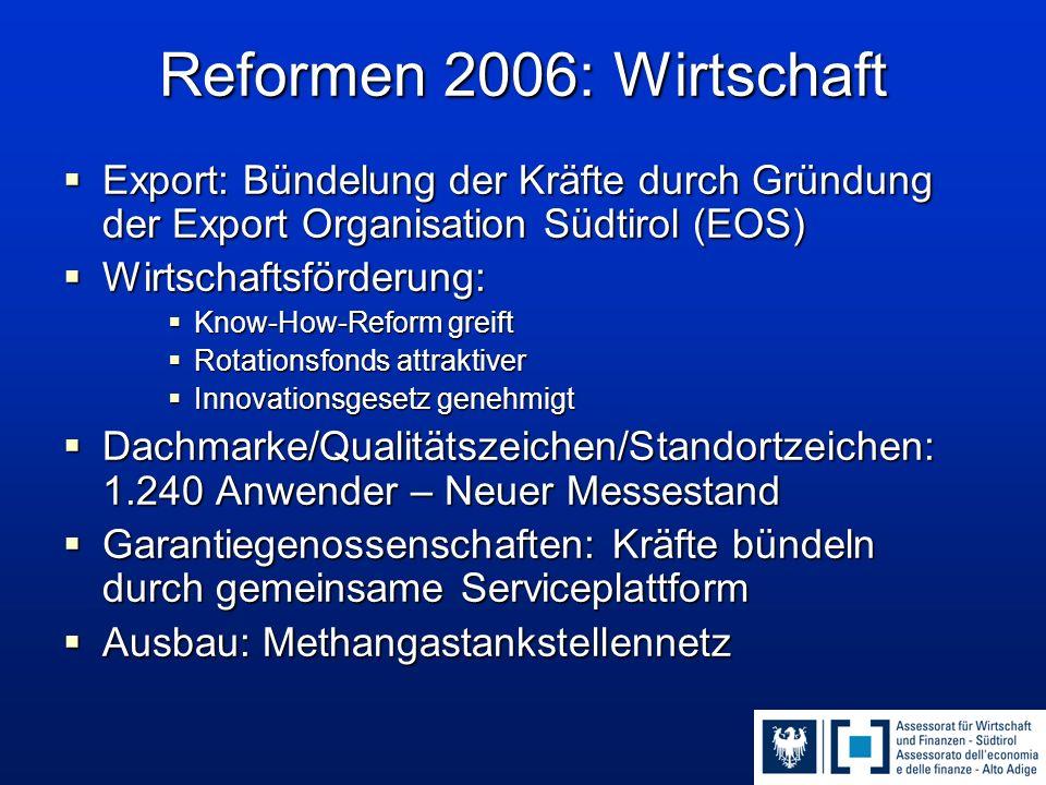 Reformen 2006: Wirtschaft  Export: Bündelung der Kräfte durch Gründung der Export Organisation Südtirol (EOS)  Wirtschaftsförderung:  Know-How-Refo