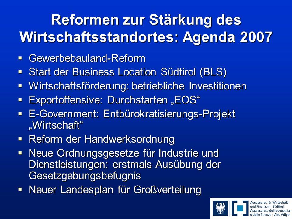 Reformen zur Stärkung des Wirtschaftsstandortes: Agenda 2007  Gewerbebauland-Reform  Start der Business Location Südtirol (BLS)  Wirtschaftsförderu
