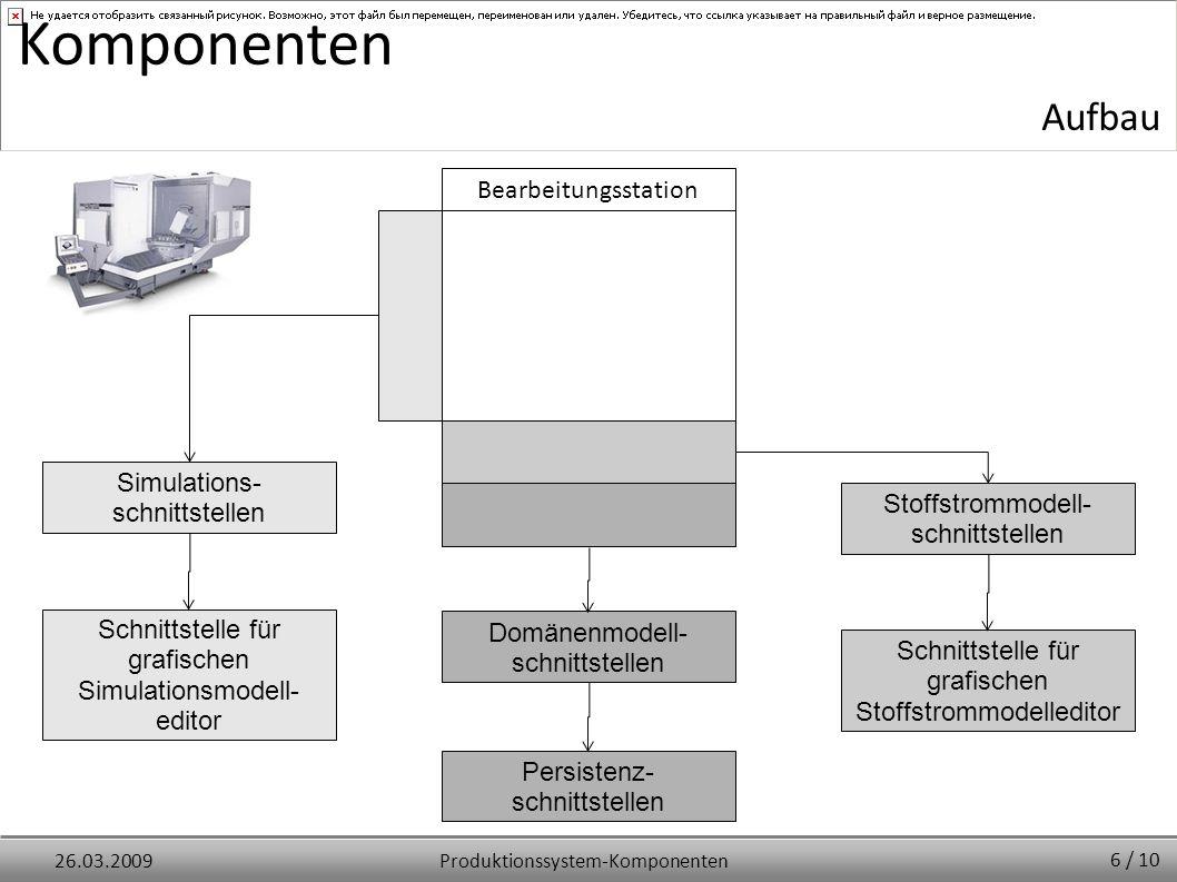 Produktionssystem-Komponenten26.03.2009 Komponenten Simulations- schnittstellen Domänenmodell- schnittstellen Persistenz- schnittstellen Schnittstelle