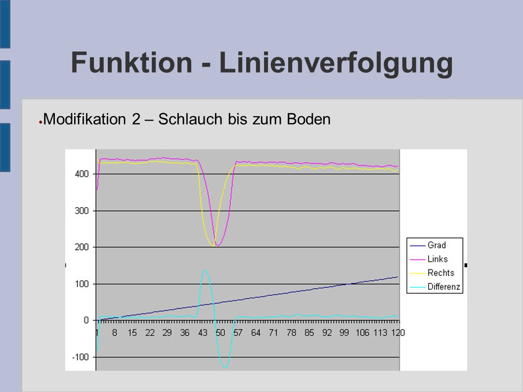 Funktion - Linienverfolgung ● Modifikation 2 – Schlauch bis zum Boden