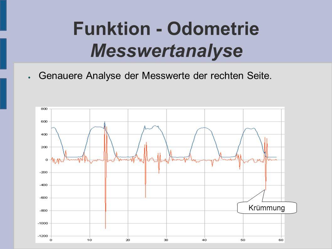 Funktion - Odometrie Messwertanalyse ● Genauere Analyse der Messwerte der rechten Seite. Krümmung