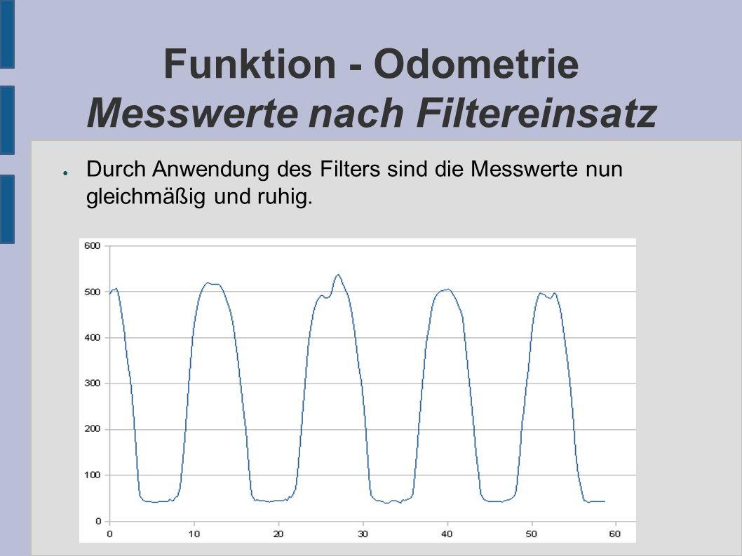 Funktion - Odometrie Messwerte nach Filtereinsatz ● Durch Anwendung des Filters sind die Messwerte nun gleichmäßig und ruhig.