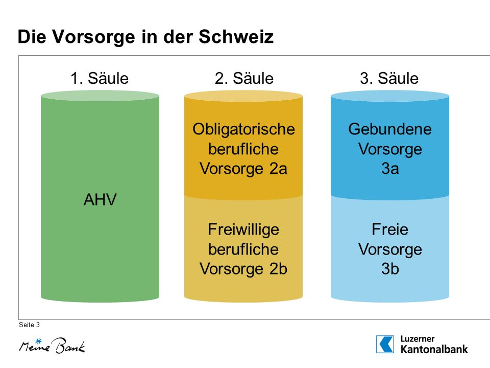 Die Vorsorge in der Schweiz AHV 1. Säule2. Säule3.