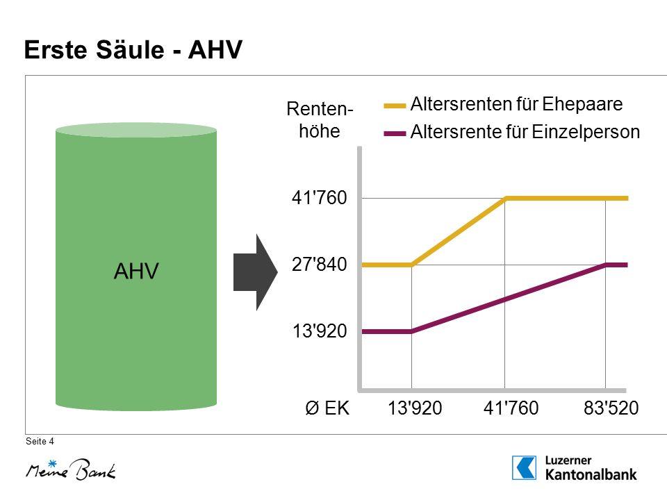 Erste Säule - AHV AHV Renten- höhe 41 760 27 840 13 920 Ø EK 13 920 41 760 83 520 Altersrenten für Ehepaare Altersrente für Einzelperson Seite 4