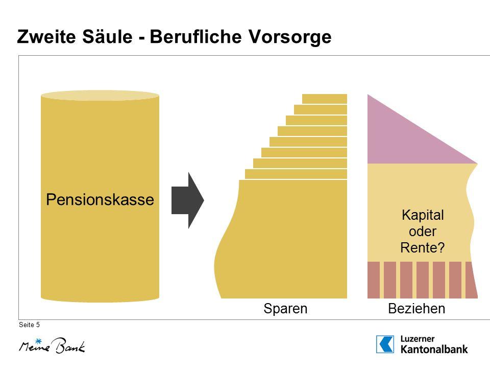 Zweite Säule: Wichtige Eckwerte BVG Hofmatt  Ordentliches PensionierungsalterAlter 65 / 64Alter 65 / 64 –Vorbezug / Aufschub in Jahren- 5 / + 5- 5 / + 5  Alterskapital (Kapitalbezug)min.