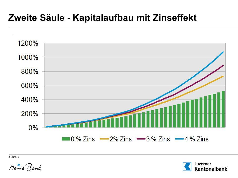 Erste und zweite Säule - Leistungsübersicht Seite 8 Vorsorgelücke BVG AHV 0 0% 10% 20% 30% 40% 50% 60% 70% 90% 80% 100% 10 000 20 52030 000 40 00050 00060 00070 000 83 520 90 000 100 000 110 000120 000130 000 140 000150 000 Jahreslohn in CHF Leistungen in % des Lohnes Vorsorgelücke BVG AHV