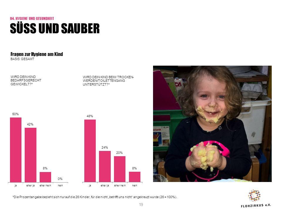 Fragen zur Hygiene am Kind BASIS GESAMT 04.