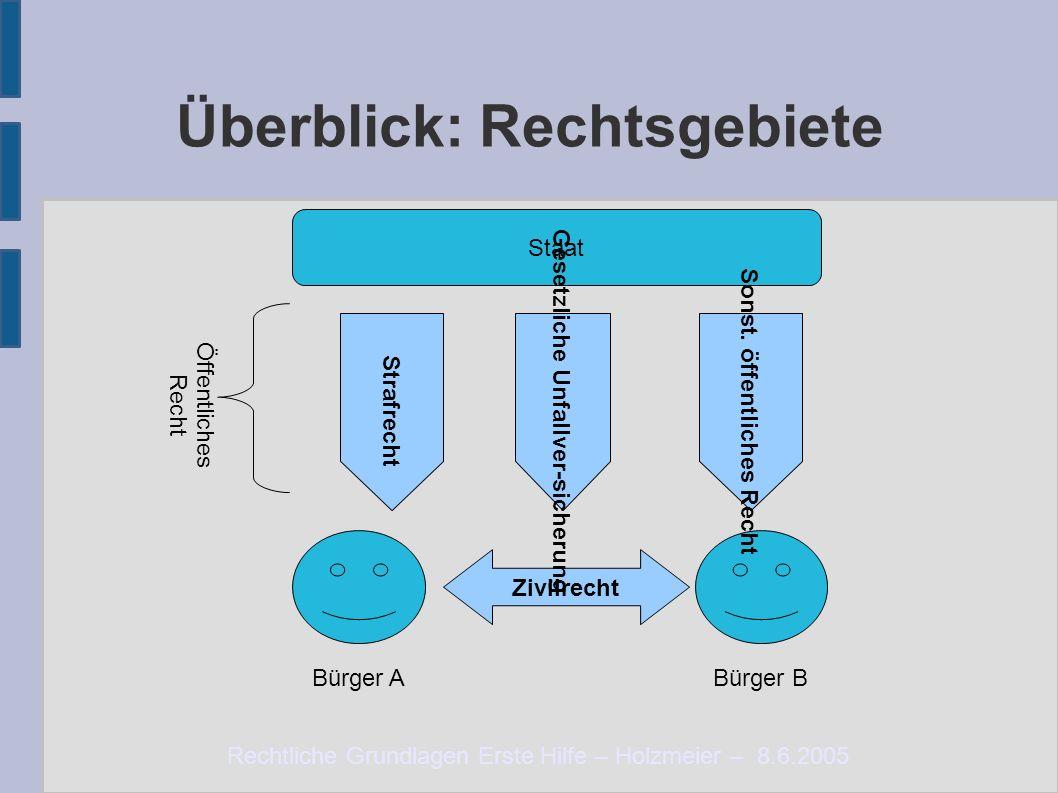 Rechtliche Grundlagen Erste Hilfe – Holzmeier – 8.6.2005 Überblick: Rechtsgebiete Zivilrecht Staat StrafrechtSonst. öffentliches Recht Gesetzliche Unf