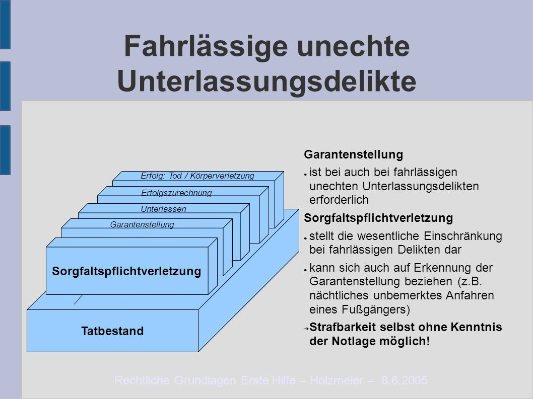 Rechtliche Grundlagen Erste Hilfe – Holzmeier – 8.6.2005 Fahrlässige unechte Unterlassungsdelikte Tatbestand Notlage Erforderlichkeit Zumutbarkeit Erf